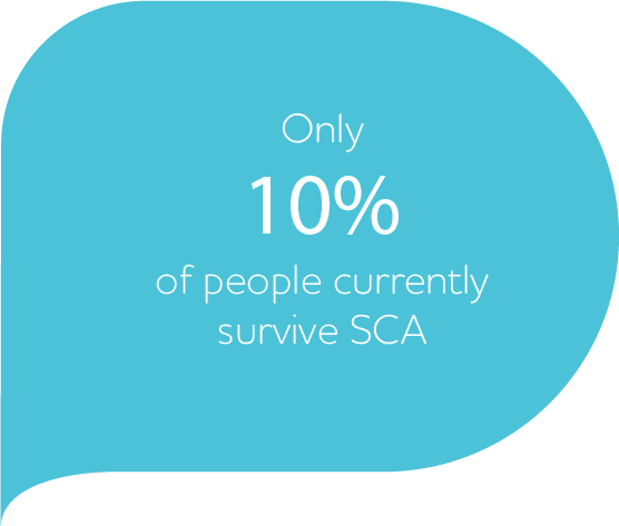Bubble about SCA