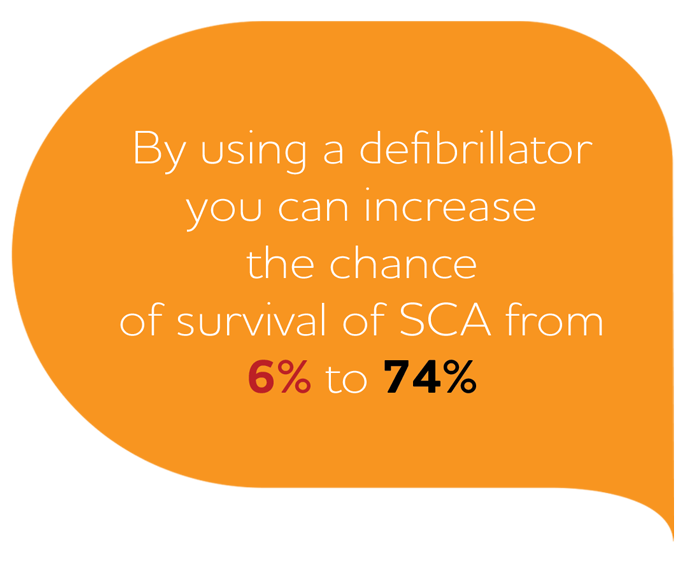 A text bubble saying that the increase in the chance of survival because of an AED is from 6% to 74%