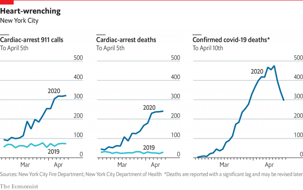 Number of Cardiac arrest 911 calls 2019 to 2020
