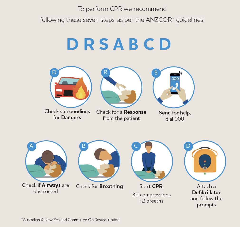 DRABCD Guidelines